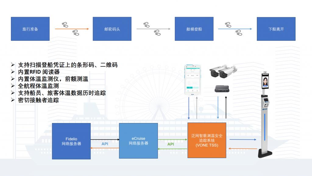 泛网科技成为eCruise全球邮轮防疫解决方案的供应商